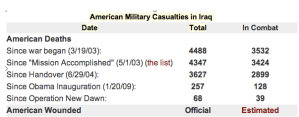 Casualties in Iraq