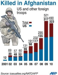 soldiers_death_graph